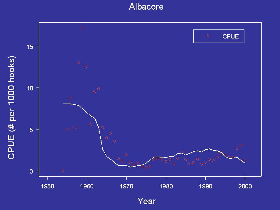 The stupid fish hypothesis under historic effort