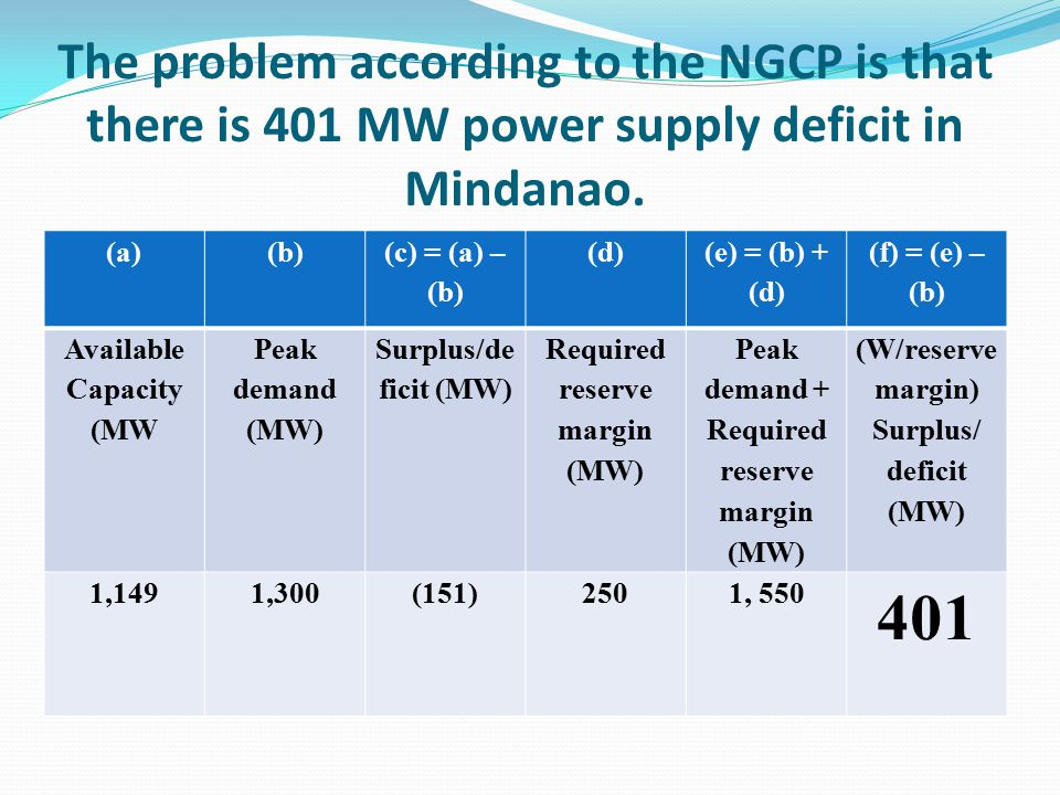 The problem according to the NGCP is that there is 401 MW power supply deficit in Mindanao.