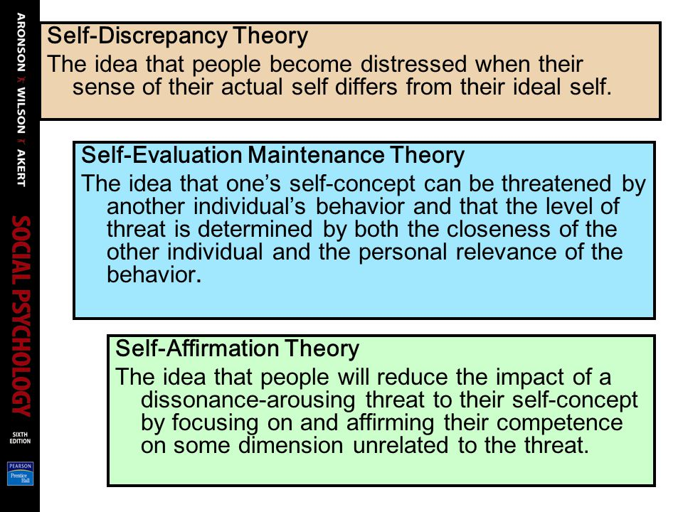 Self-Discrepancy Theory The idea that people become distressed when their sense of their actual self differs from their ideal self.