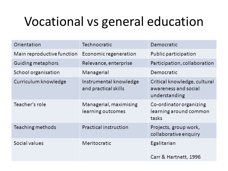 Vocational vs general education OrientationTechnocraticDemocratic Main reproductive functionEconomic regenerationPublic participation Guiding metaphorsRelevance, enterpriseParticipation, collaboration School organisationManagerialDemocratic Curriculum knowledgeInstrumental knowledge and practical skills Critical knowledge, cultural awareness and social understanding Teacher's roleManagerial, maximising learning outcomes Co-ordinator organizing learning around common tasks Teaching methodsPractical instructionProjects, group work, collaborative enquiry Social valuesMeritocraticEgalitarian Carr & Hartnett, 1996
