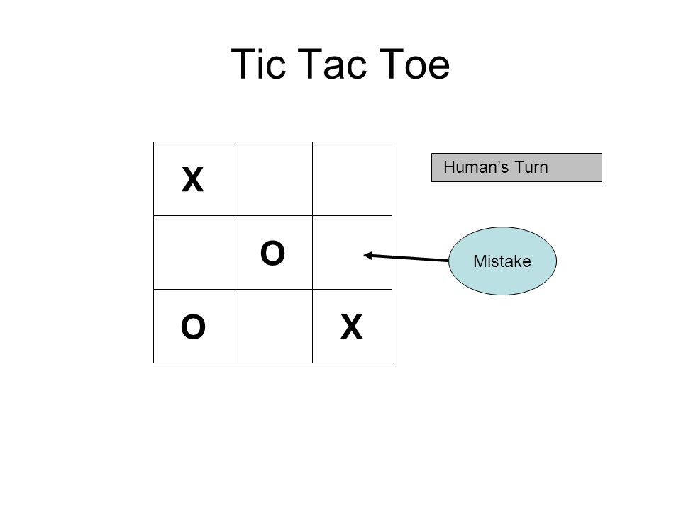 Tic Tac Toe X Human's Turn Mistake O OX