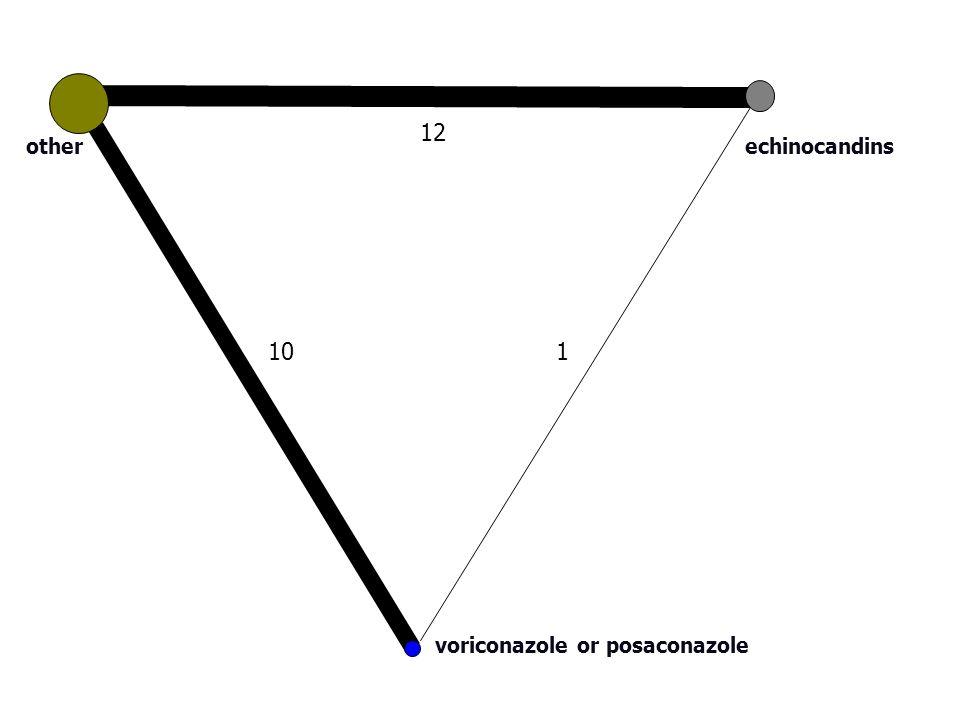 Figure 4 10 12 1 other voriconazole or posaconazole echinocandins