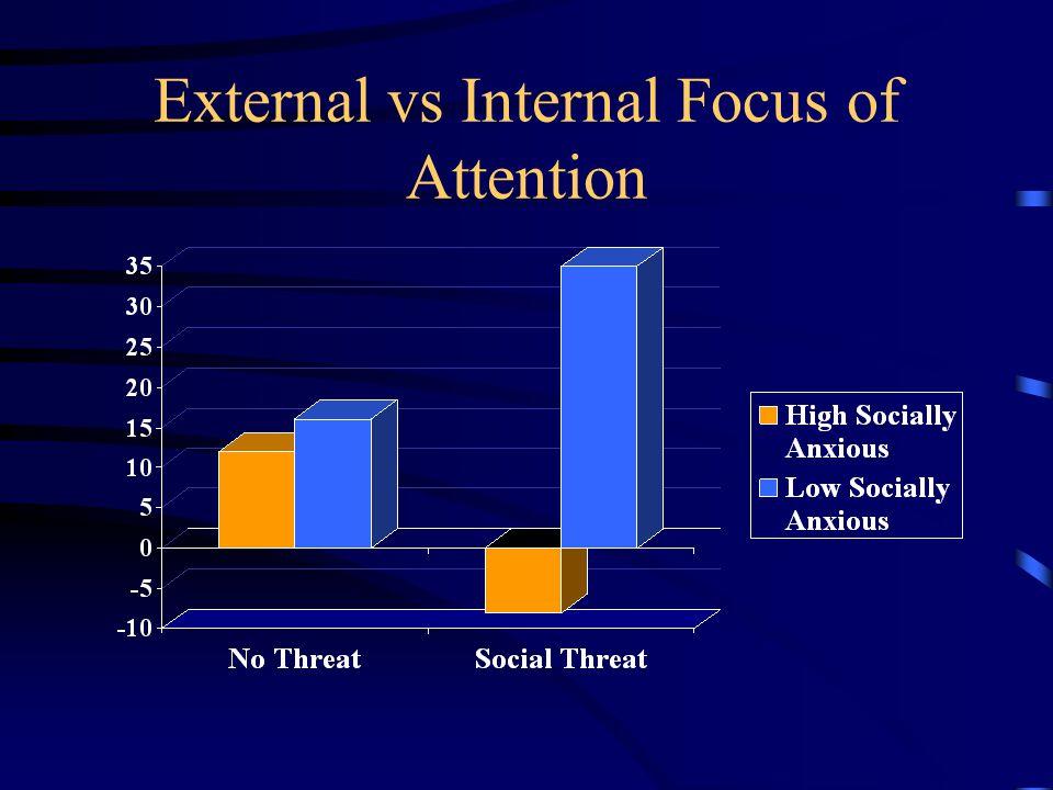 External vs Internal Focus of Attention