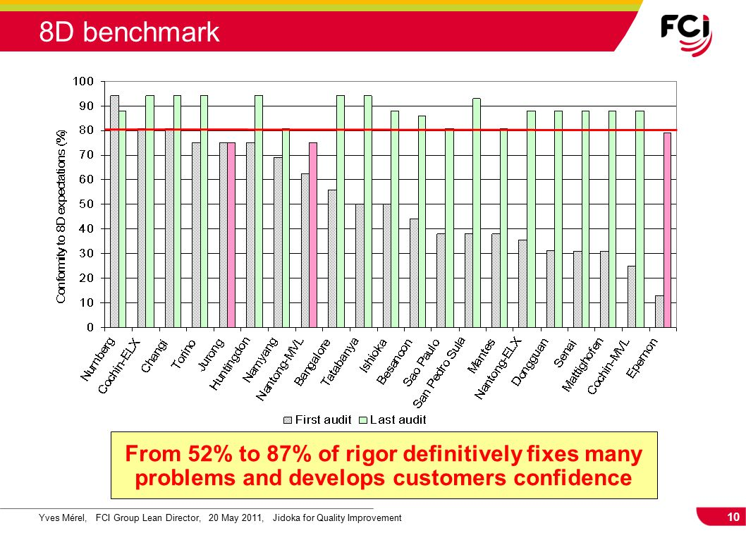10 Yves Mérel, FCI Group Lean Director, 20 May 2011, Jidoka for Quality Improvement 8D benchmark From 52% to 87% of rigor definitively fixes many prob