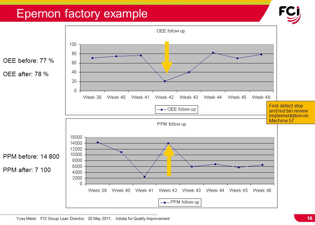 16 Yves Mérel, FCI Group Lean Director, 20 May 2011, Jidoka for Quality Improvement First defect stop and red bin review implementation on Machine 57 PPM before: 14 800 PPM after: 7 100 OEE before: 77 % OEE after: 78 % Epernon factory example