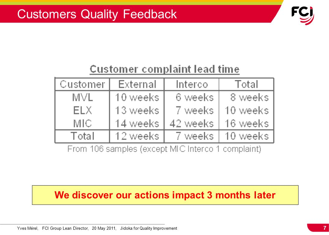 7 Yves Mérel, FCI Group Lean Director, 20 May 2011, Jidoka for Quality Improvement Customers Quality Feedback We discover our actions impact 3 months later