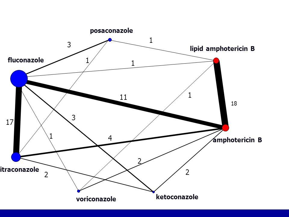 2 18 11 1 1 3 1 2 1 1 3 4 2 17 amphotericin B ketoconazole lipid amphotericin B posaconazole voriconazole fluconazole itraconazole Figure 2