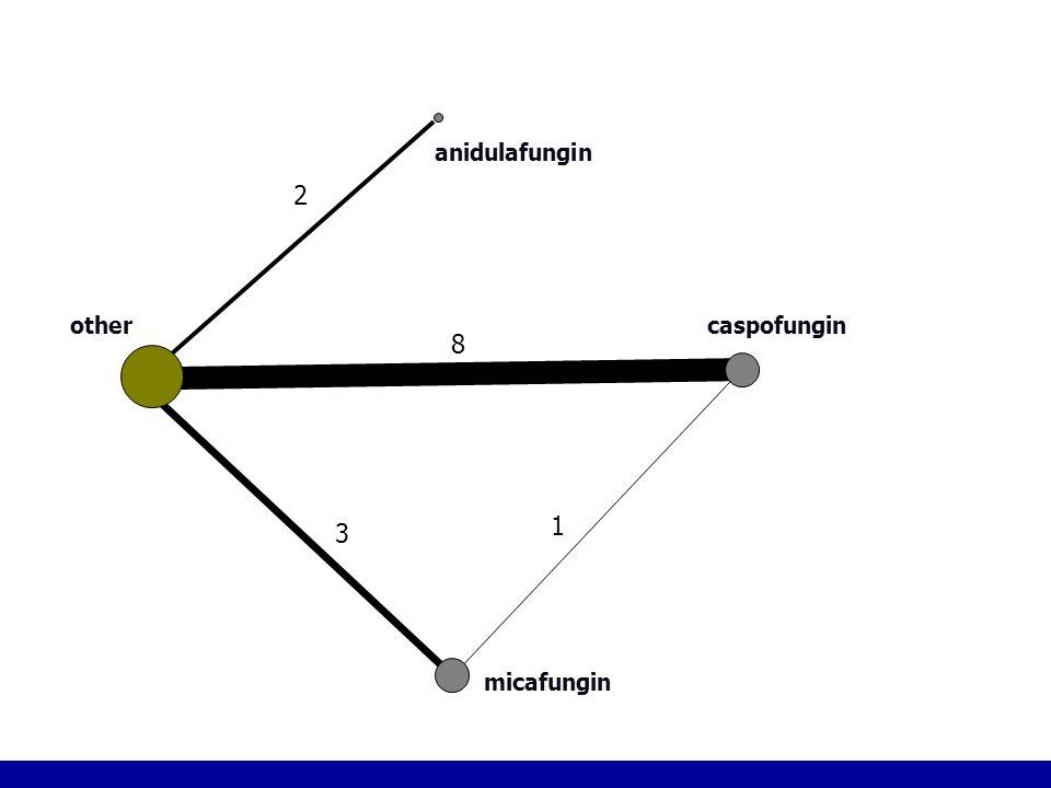 3 2 1 8 micafungin other anidulafungin caspofungin Figure 3