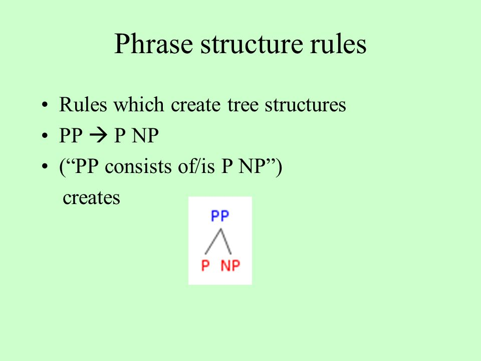 Phrase structure rules Rules which create tree structures PP  P NP ( PP consists of/is P NP ) creates