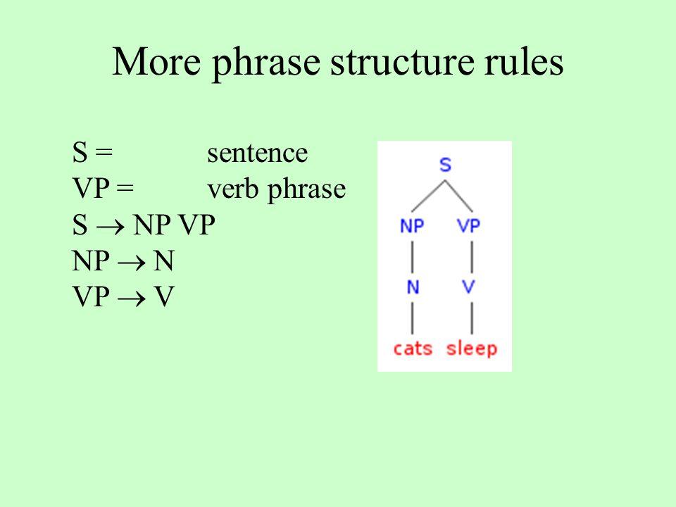 More phrase structure rules S = sentence VP =verb phrase S  NP VP NP  N VP  V