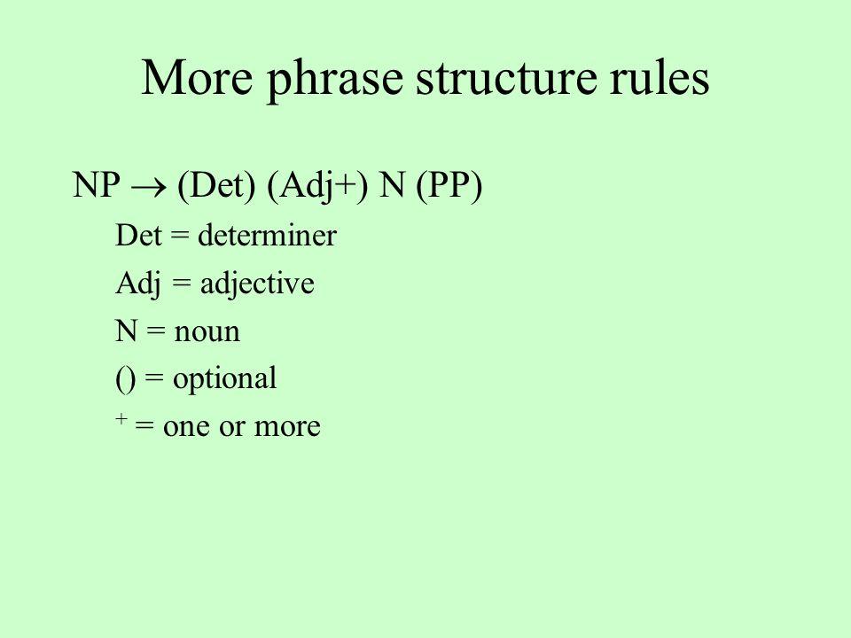 More phrase structure rules NP  (Det) (Adj+) N (PP) Det = determiner Adj = adjective N = noun () = optional + = one or more