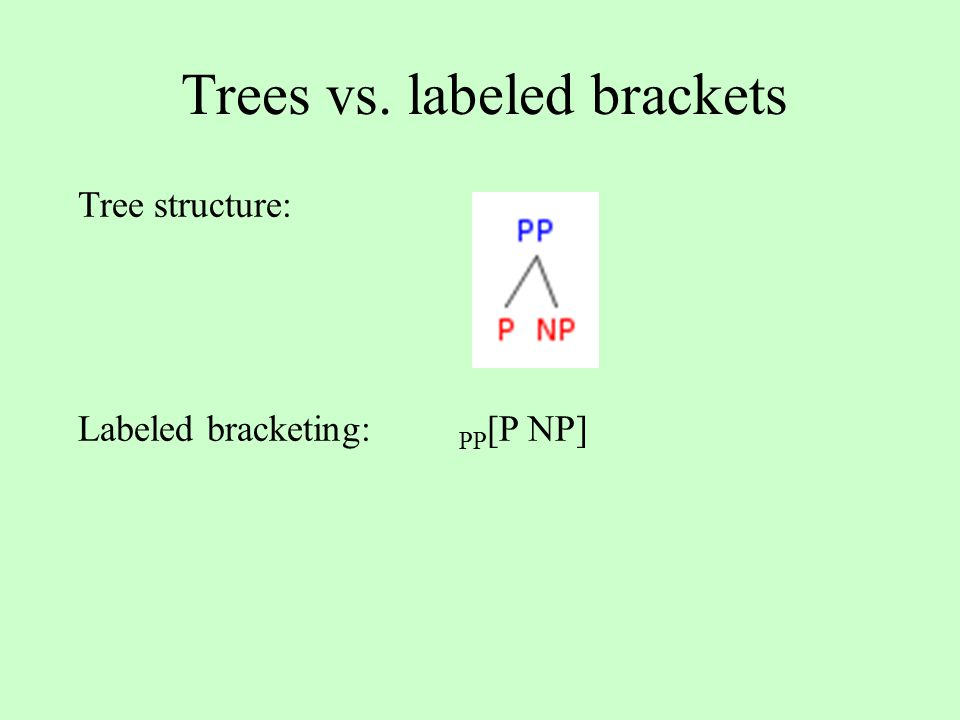 Trees vs. labeled brackets Tree structure: Labeled bracketing: PP [P NP]