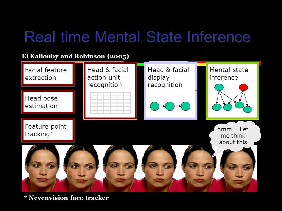 Real time Mental State Inference Feature point tracking* Head pose estimation Facial feature extraction Head & facial action unit recognition Head & facial display recognition Mental state inference hmm … Let me think about this El Kaliouby and Robinson (2005) * Nevenvision face-tracker