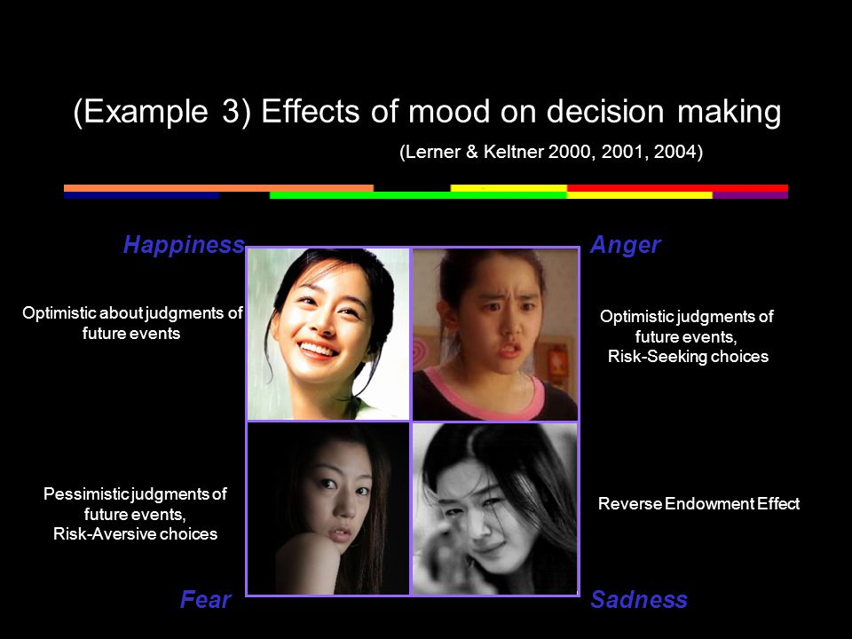(Example 3) Effects of mood on decision making Optimistic about judgments of future events Happiness Sadness Anger Fear Pessimistic judgments of future events, Risk-Aversive choices Optimistic judgments of future events, Risk-Seeking choices Reverse Endowment Effect (Lerner & Keltner 2000, 2001, 2004)