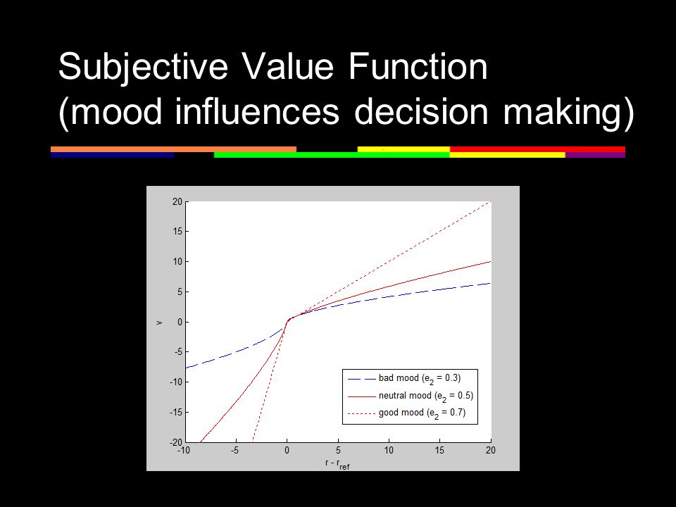 Subjective Value Function (mood influences decision making)