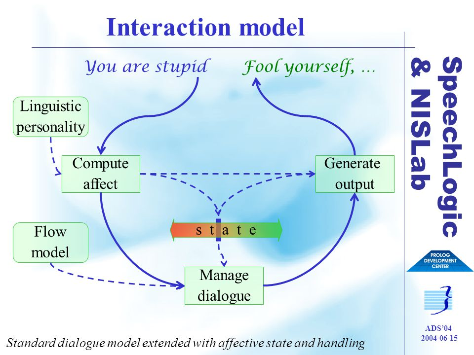 SpeechLogic & NISLab ADS'04 2004-06-15 Interaction model Standard dialogue model extended with affective state and handling Manage dialogue Compute affect Generate output You are stupidFool yourself, … Linguistic personality Flow model s t a t e