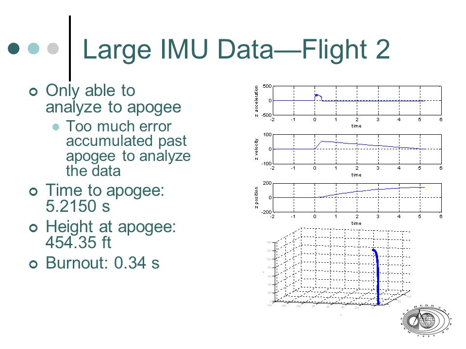 Large IMU Data—Flight 2 Only able to analyze to apogee Too much error accumulated past apogee to analyze the data Time to apogee: 5.2150 s Height at apogee: 454.35 ft Burnout: 0.34 s