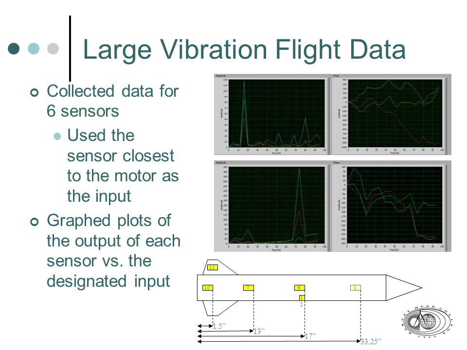 Large Vibration Flight Data Collected data for 6 sensors Used the sensor closest to the motor as the input Graphed plots of the output of each sensor vs.