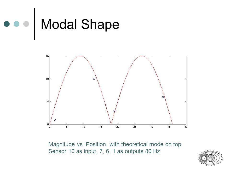 Modal Shape Magnitude vs.