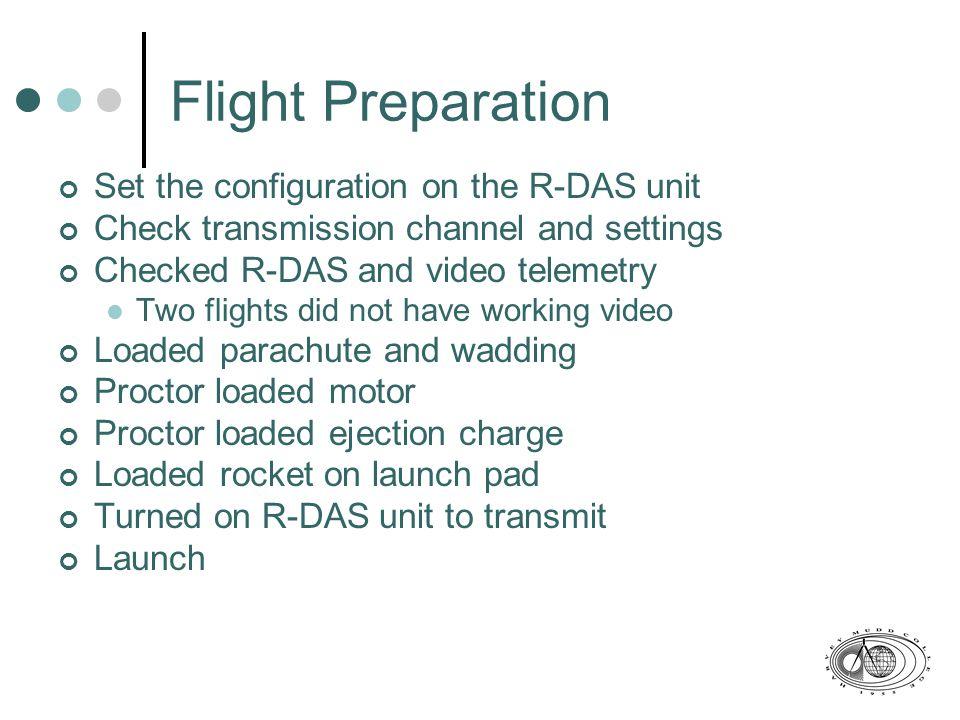 Second Modal Shape Position along Rocket (in) Magnitude of Vibration (dB)