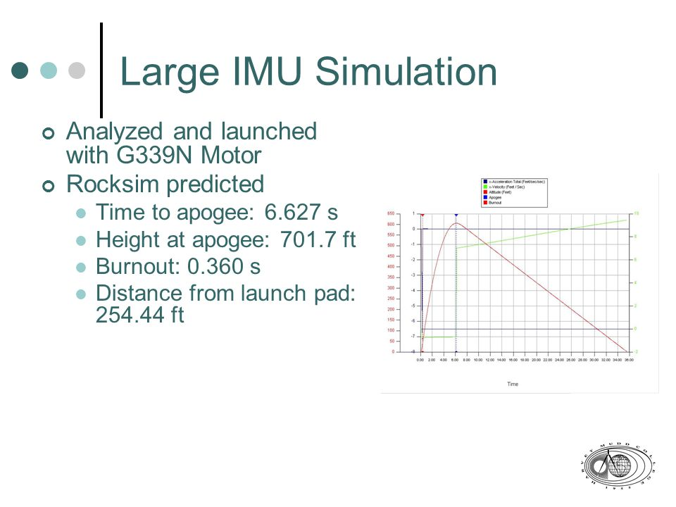 Large IMU Simulation Analyzed and launched with G339N Motor Rocksim predicted Time to apogee: 6.627 s Height at apogee: 701.7 ft Burnout: 0.360 s Distance from launch pad: 254.44 ft