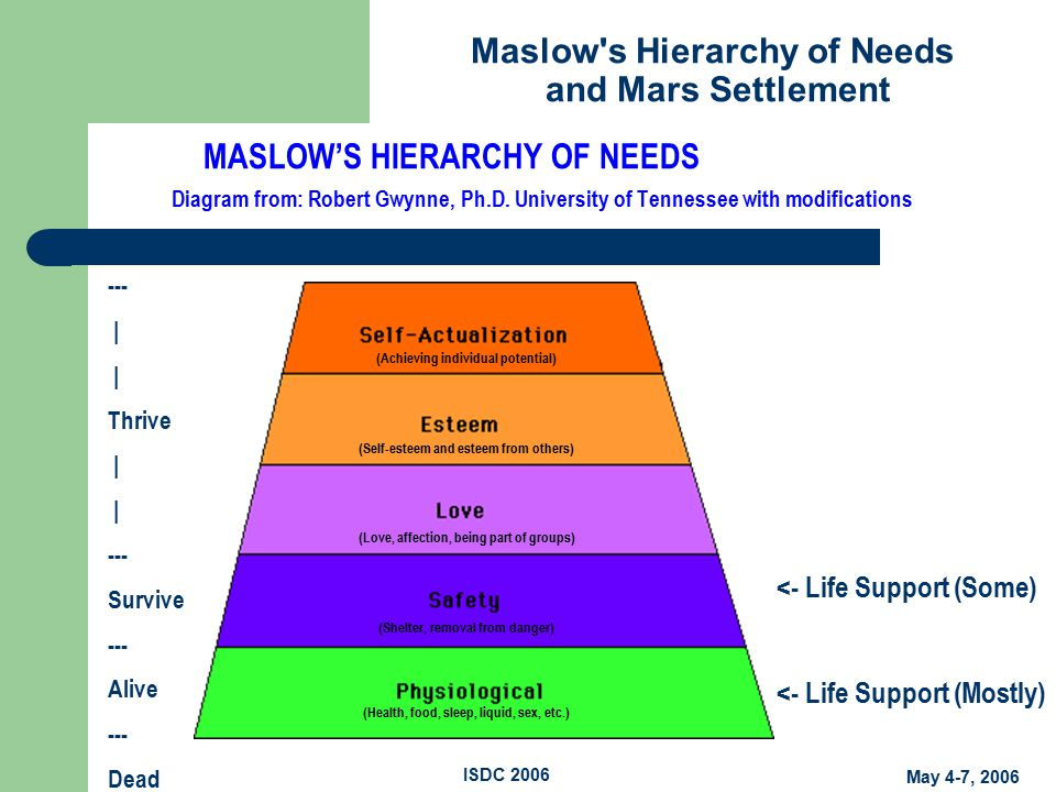 Maslow s Hierarchy of Needs and Mars Settlement May 4-7, 2006 ISDC 2006 MASLOW'S HIERARCHY OF NEEDS Diagram from: Robert Gwynne, Ph.D.