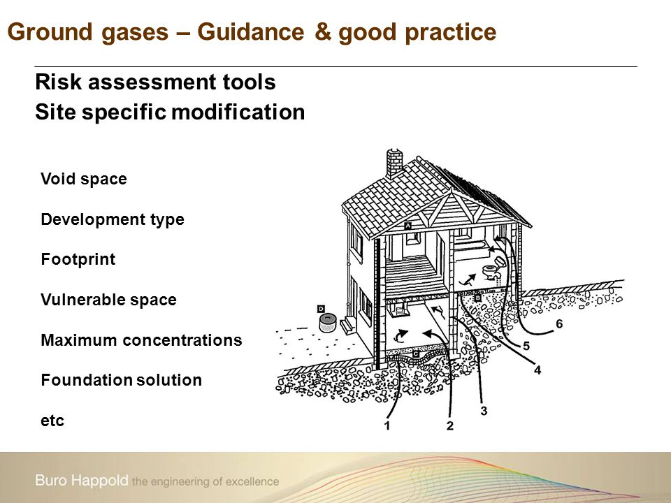 Ground gases – Guidance & good practice Void space Development type Footprint Vulnerable space Maximum concentrations Foundation solution etc Risk ass