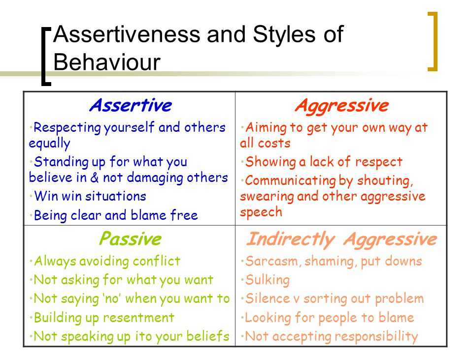 Assertiveness and Styles of Behaviour Assertive Respecting yourself and others equally Standing up for what you believe in & not damaging others Win win situations Being clear and blame free Aggressive Aiming to get your own way at all costs Showing a lack of respect Communicating by shouting, swearing and other aggressive speech Passive Always avoiding conflict Not asking for what you want Not saying 'no' when you want to Building up resentment Not speaking up ito your beliefs Indirectly Aggressive Sarcasm, shaming, put downs Sulking Silence v sorting out problem Looking for people to blame Not accepting responsibility