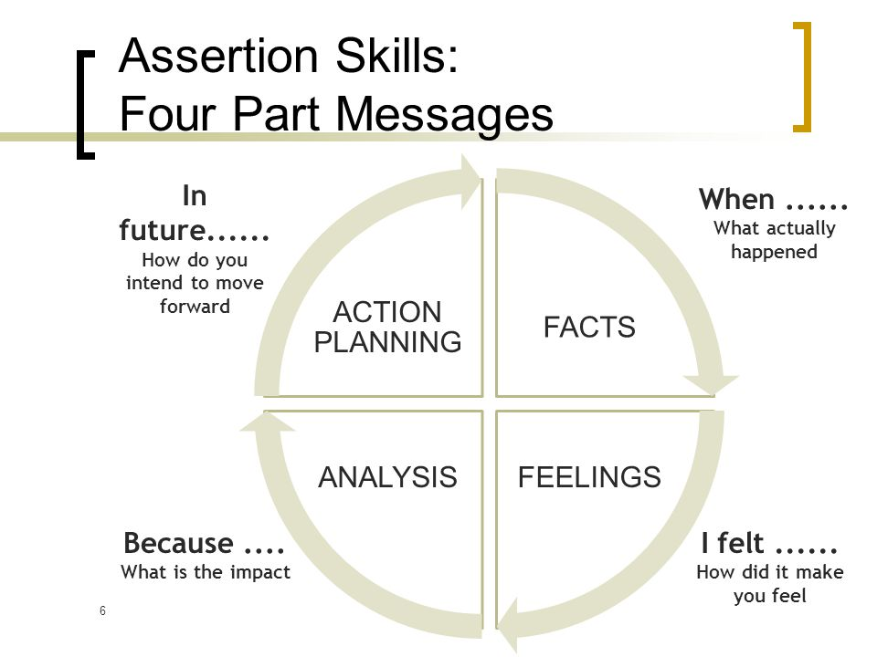 6 Assertion Skills: Four Part Messages FACTS FEELINGSANALYSIS ACTION PLANNING In future......