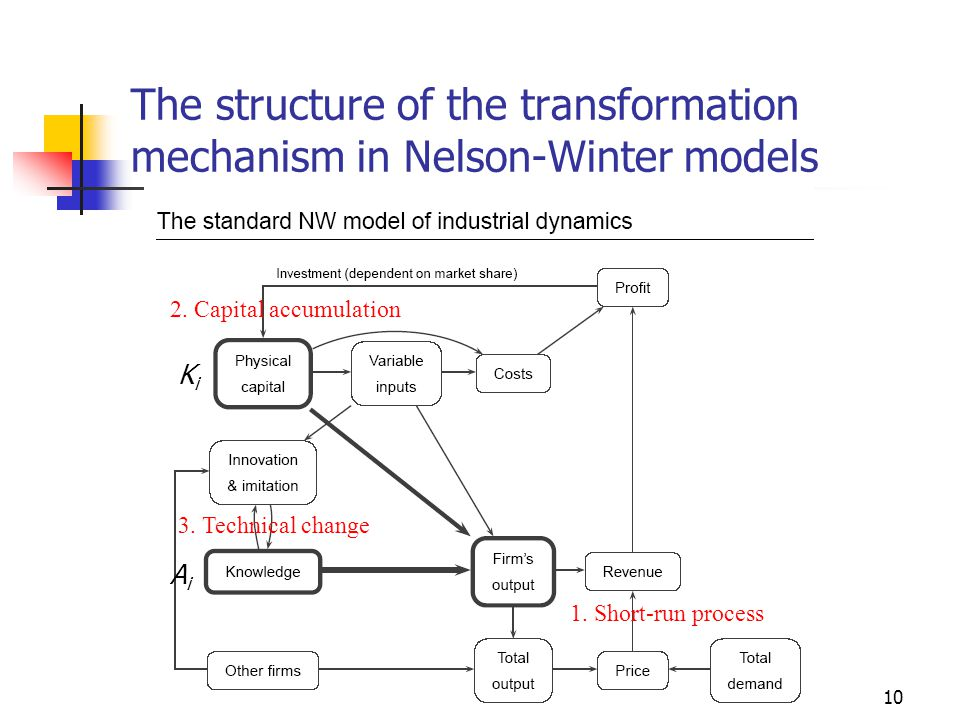 10 The structure of the transformation mechanism in Nelson-Winter models 1.
