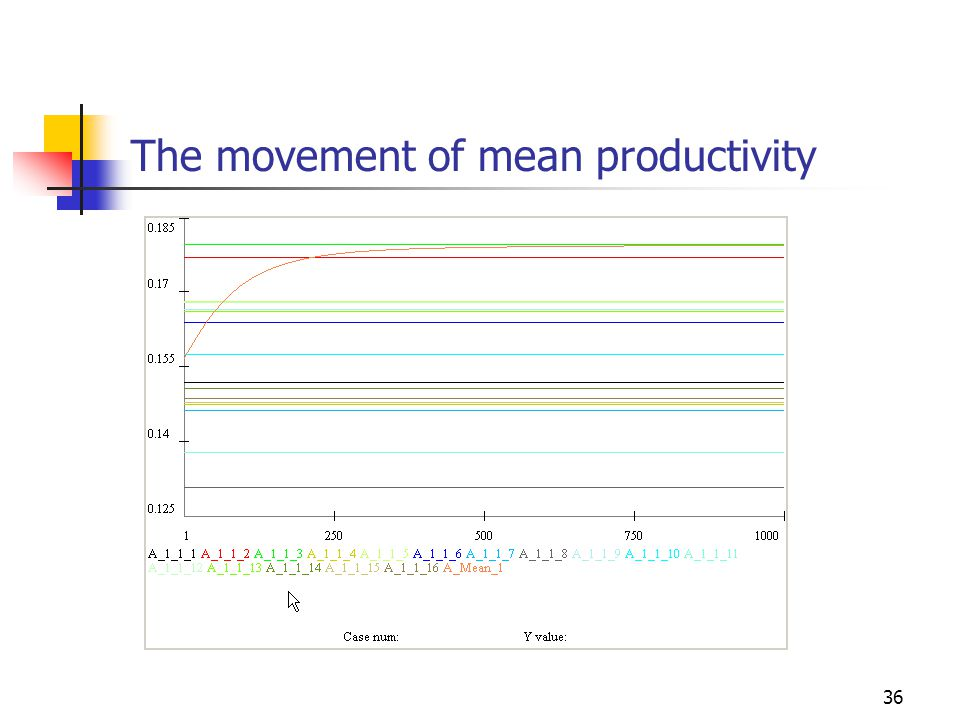 36 The movement of mean productivity