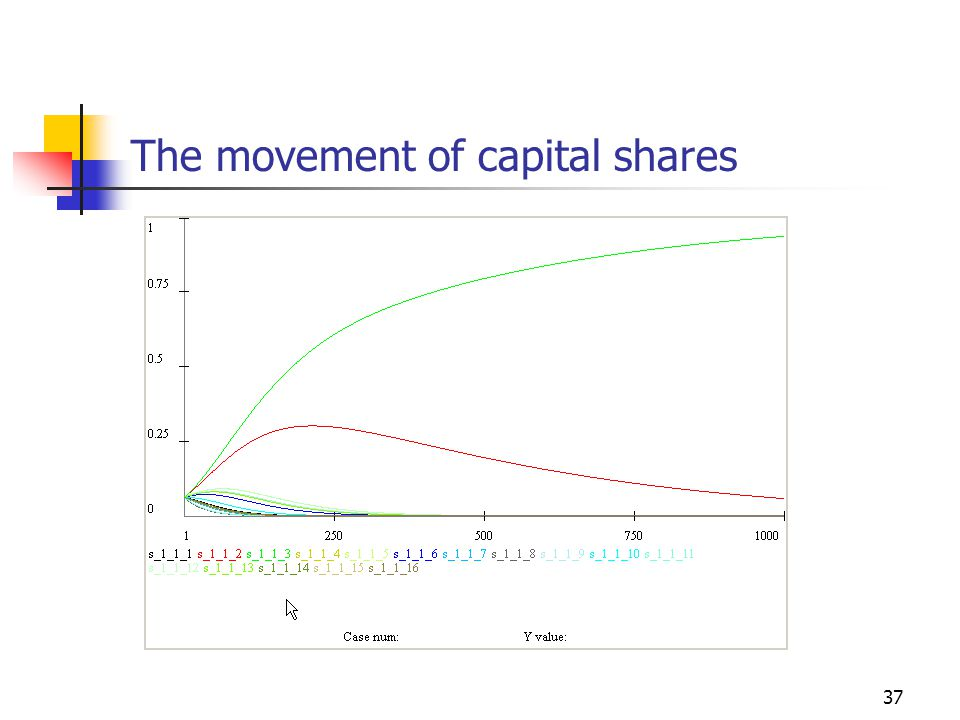 37 The movement of capital shares