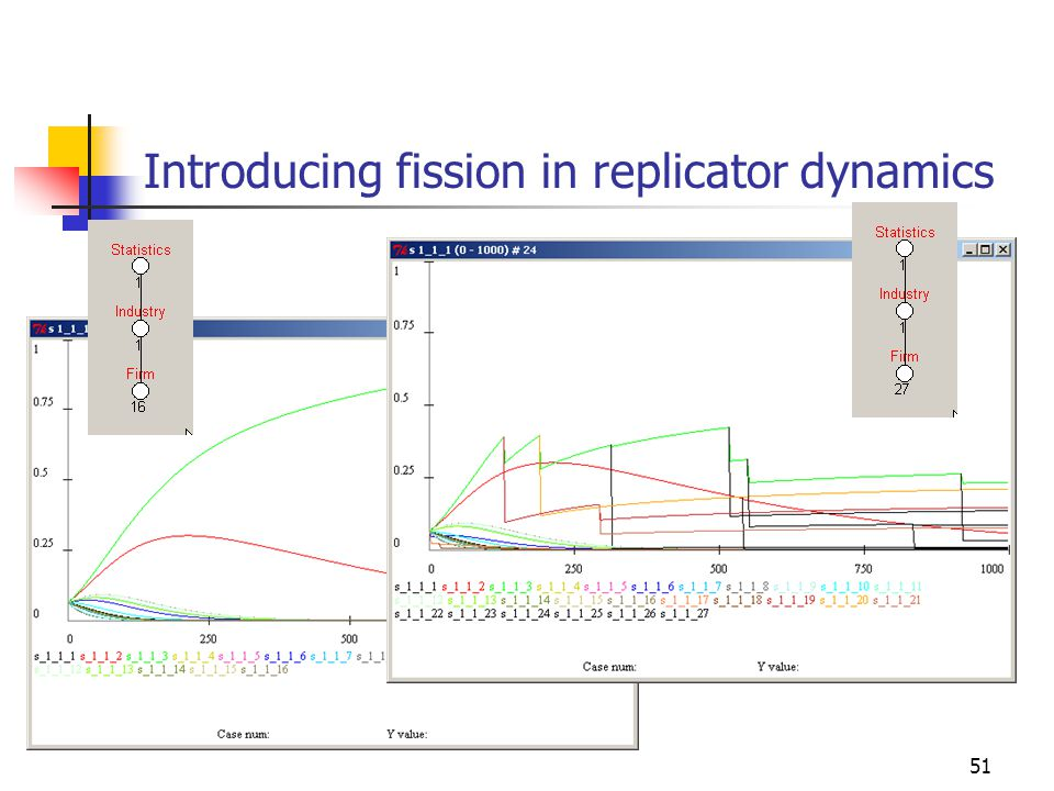 51 Introducing fission in replicator dynamics