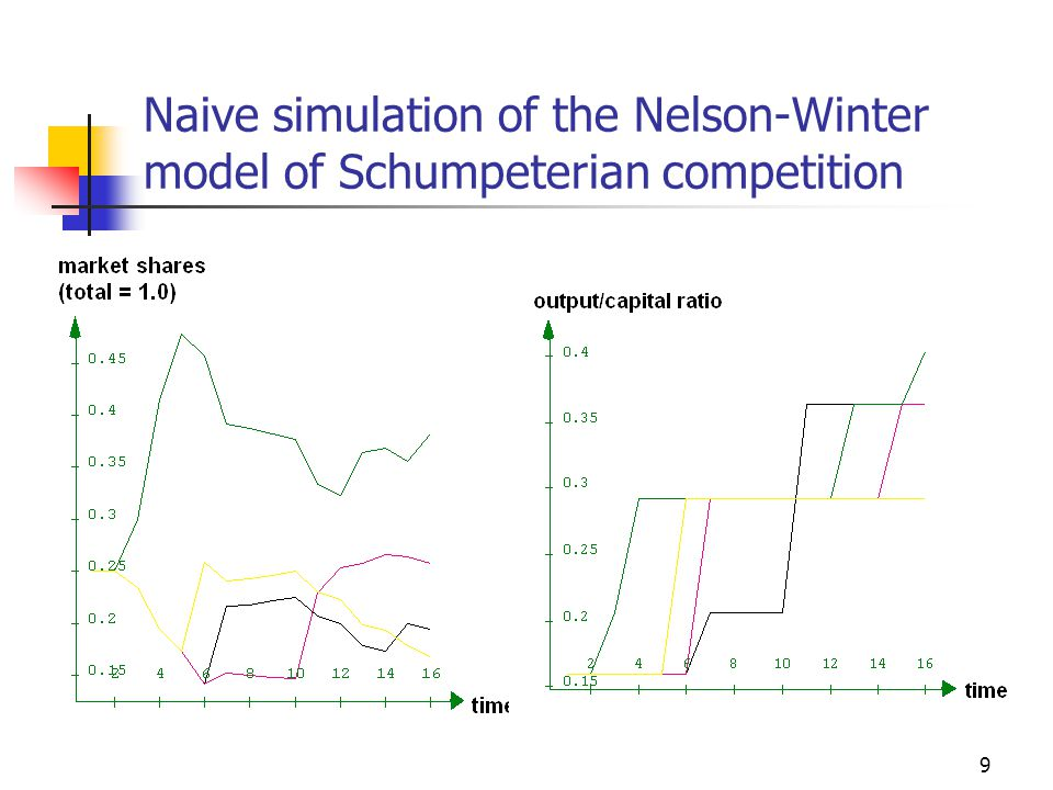 50 Results about the monopoly paradox The core of the Nelson-Winter model Replicator dynamics in a homogeneous selection environment Such dynamics lead to monopoly It is even worse when we include cumulative innovation Stabilisation of diversity by investment restraint A simple solution that creates an environment in which many evolutionary processes can be tested Not a fully satisfactory solution Alternatives are the introduction of market niches and/or large spin-offs from large firms (inheriting the productivity level)