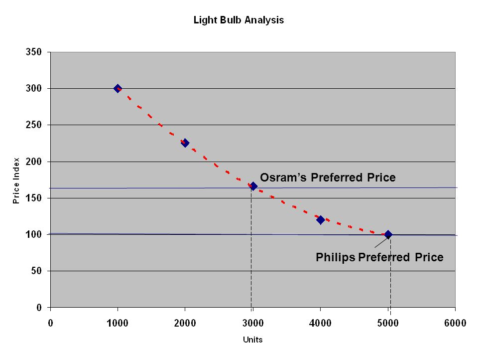 Philips Preferred Price Osram's Preferred Price