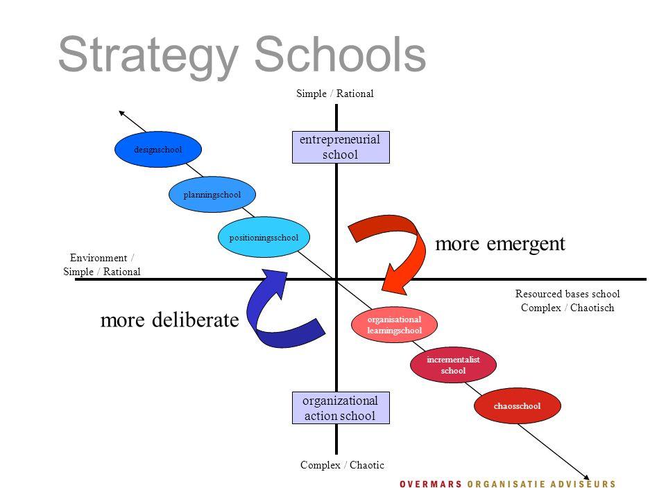 Resourced bases school Complex / Chaotisch Simple / Rational Complex / Chaotic Environment / Simple / Rational designschool entrepreneurial school org
