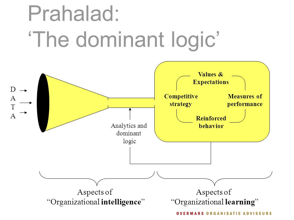 Prahalad: 'The dominant logic' Aspects of Organizational intelligence DATADATA Reinforced behavior Measures of performance Values & Expectations Competitive strategy Analytics and dominant logic Aspects of Organizational learning