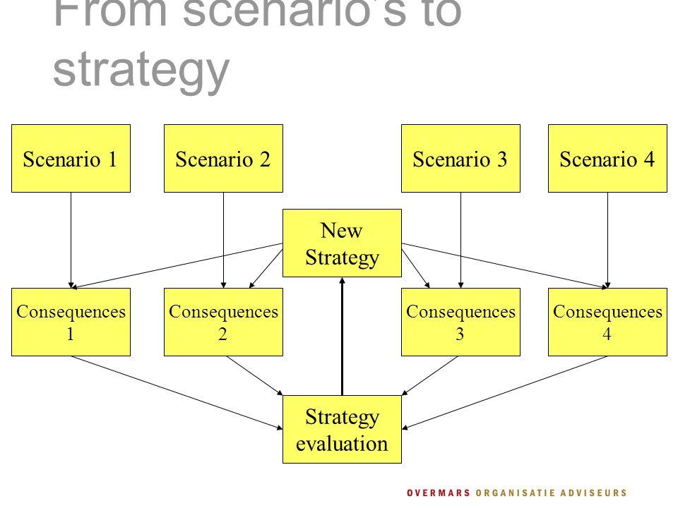 From scenario's to strategy Scenario 1Scenario 2Scenario 3Scenario 4 New Strategy Consequences 1 Consequences 2 Consequences 3 Consequences 4 Strategy