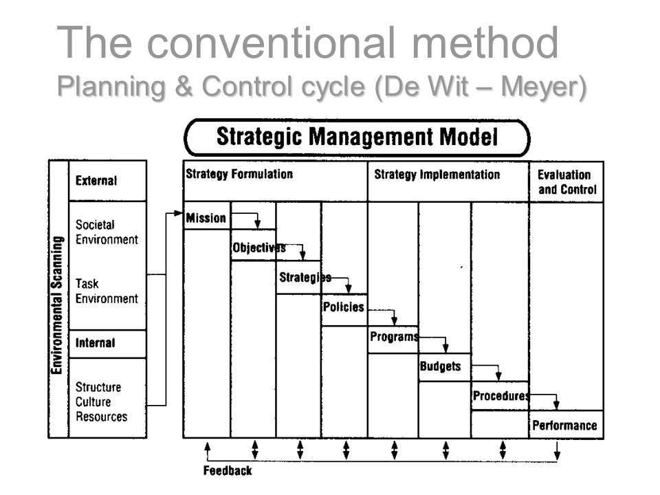 The conventional method Planning & Control cycle (De Wit – Meyer)