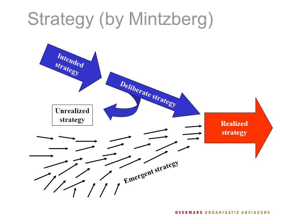 Strategy (by Mintzberg) Realized strategy Intended strategy Unrealized strategy Emergent strategy Deliberate strategy