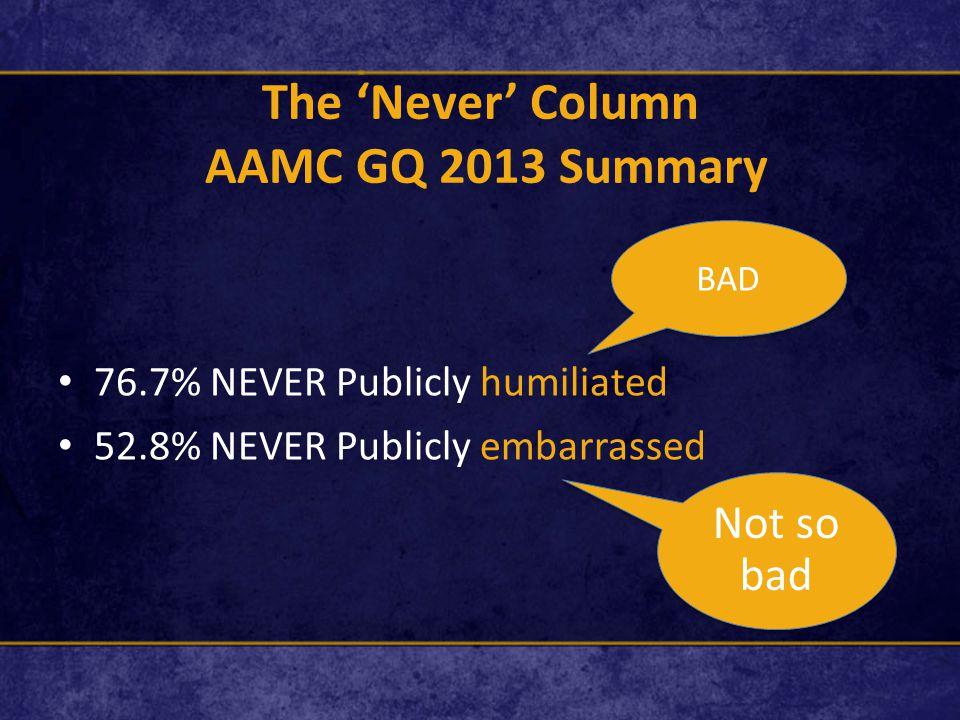 The 'Never' Column AAMC GQ 2013 Summary 76.7% NEVER Publicly humiliated 52.8% NEVER Publicly embarrassed BAD Not so bad