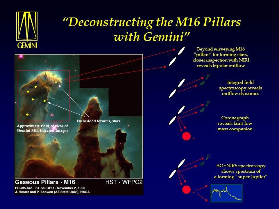 Deconstructing the M16 Pillars with Gemini Approximate field of view of Gemini Mid Infrared Imager Embedded forming stars Beyond surveying M16 pillars for forming stars, closer inspection with NIRI reveals bipolar outflow Integral field spectroscopy reveals outflow dynamics Coronagraph reveals faint low mass companion AO+NIRS spectroscopy shows spectrum of a forming super-Jupiter