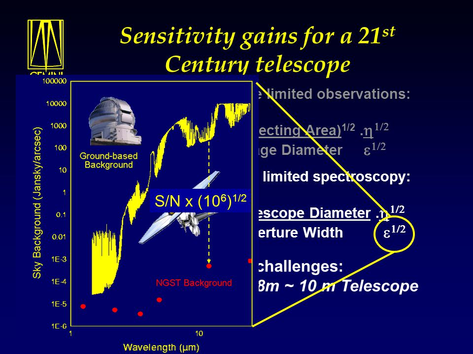 Sensitivity gains for a 21 st Century telescope For background or sky noise limited spectroscopy: S  Equivalent Telescope Diameter.