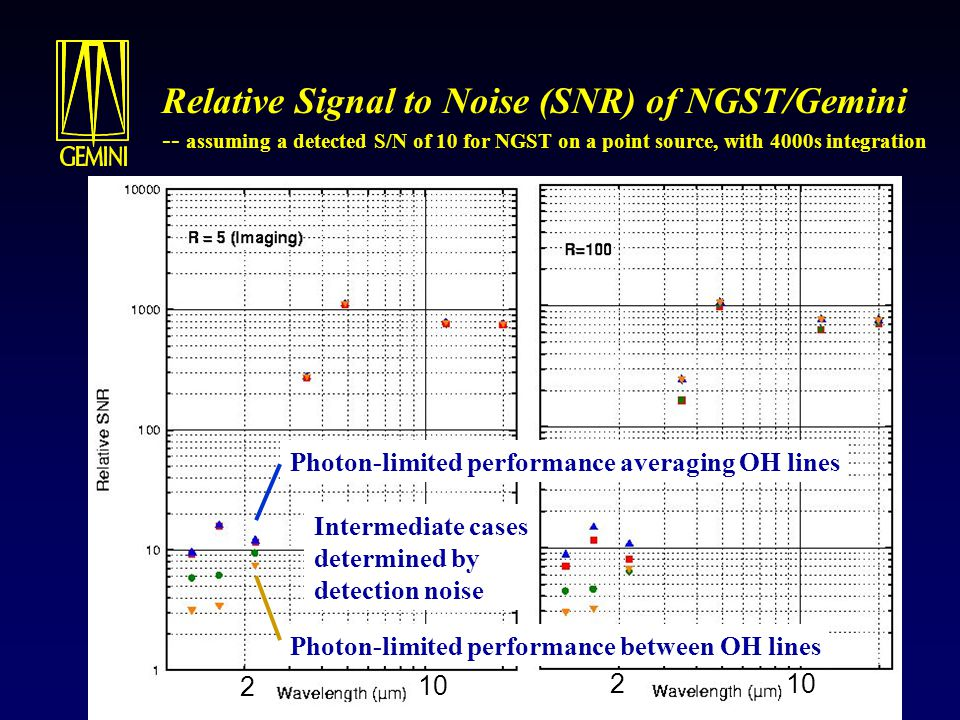Relative Signal to Noise (SNR) of NGST/Gemini -- assuming a detected S/N of 10 for NGST on a point source, with 4000s integration Photon-limited perfo