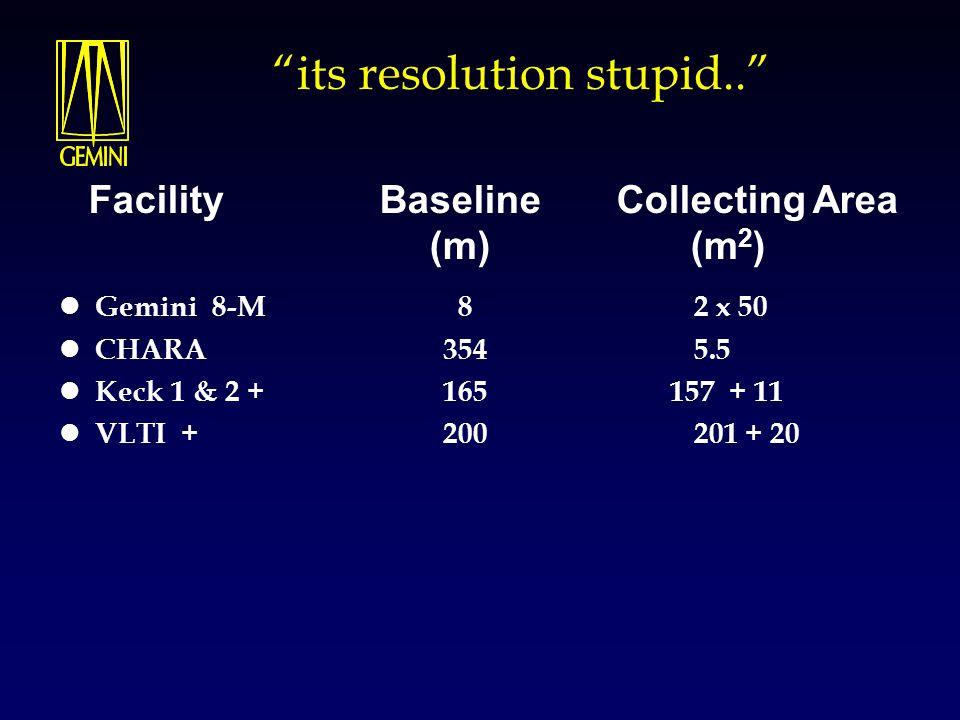 its resolution stupid.. Gemini 8-M 8 2 x 50 CHARA 354 5.5 Keck 1 & 2 + 165 157 + 11 VLTI + 200 201 + 20 Facility Baseline Collecting Area (m) (m 2 )