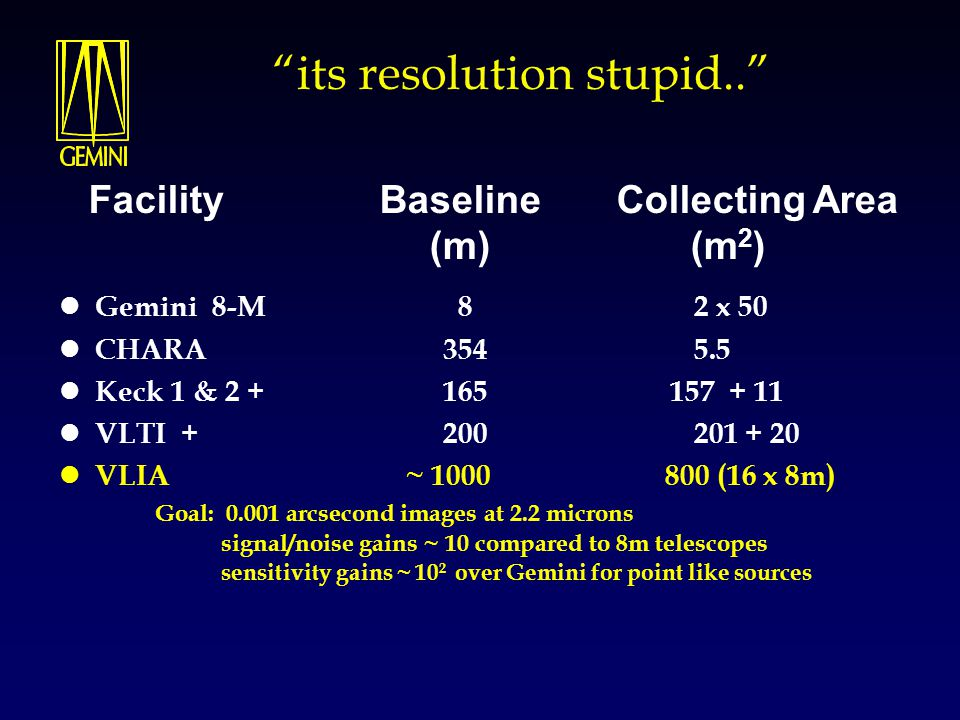 """""""its resolution stupid.."""" Gemini 8-M 8 2 x 50 CHARA 354 5.5 Keck 1 & 2 + 165 157 + 11 VLTI + 200 201 + 20 VLIA ~ 1000 800 (16 x 8m) Goal: 0.001 arcsec"""