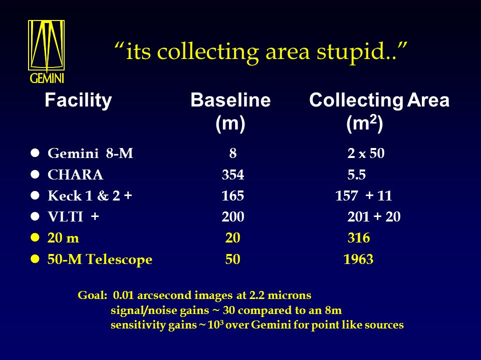 """its collecting area stupid.."" Gemini 8-M 8 2 x 50 CHARA 354 5.5 Keck 1 & 2 + 165 157 + 11 VLTI + 200 201 + 20 20 m 20 316 50-M Telescope 50 1963 Goal"