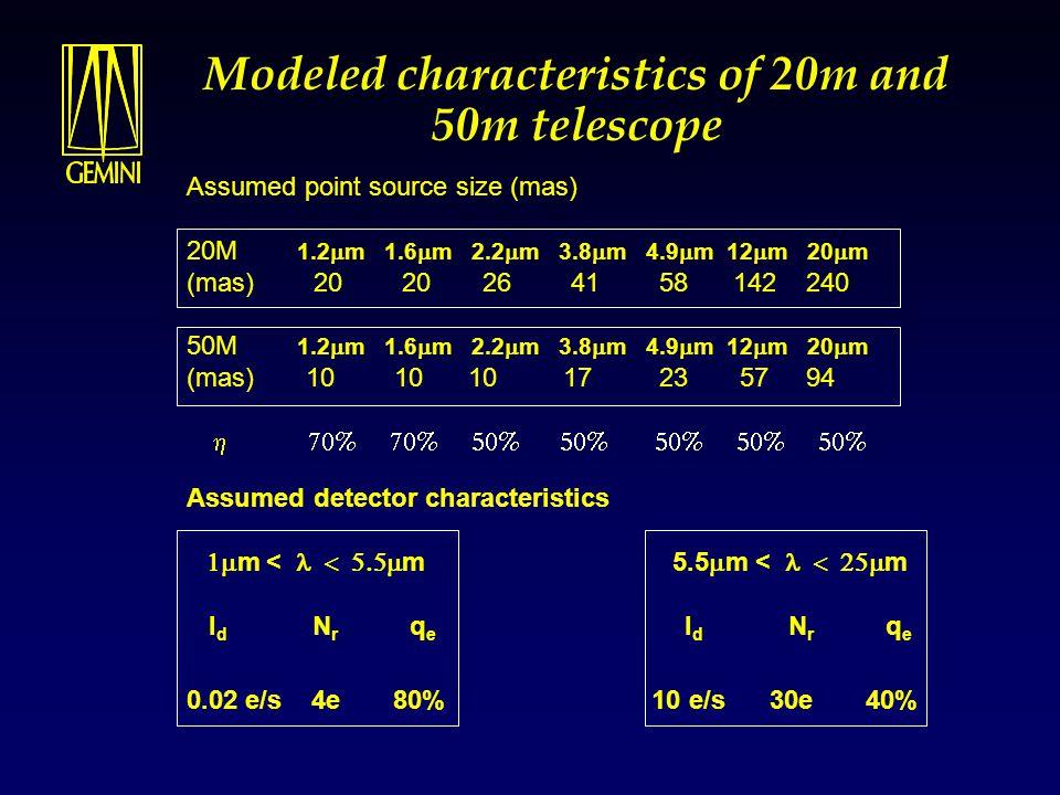 Modeled characteristics of 20m and 50m telescope Assumed detector characteristics  m <  m 5.5  m <  m I d N r q e I d N r q e 0.02 e/s 4e 80% 10 e/s 30e 40% Assumed point source size (mas) 20M 1.2  m 1.6  m 2.2  m 3.8  m 4.9  m 12  m 20  m (mas) 20 20 26 41 58 142 240 50M 1.2  m 1.6  m 2.2  m 3.8  m 4.9  m 12  m 20  m (mas) 10 10 10 17 23 57 94 