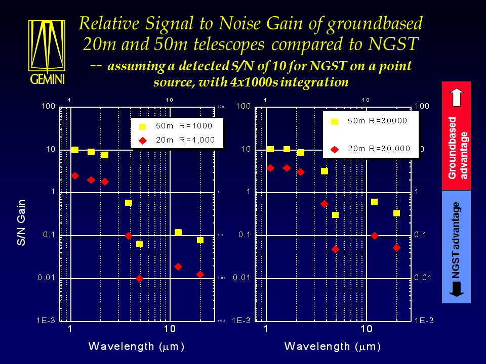 Relative Signal to Noise Gain of groundbased 20m and 50m telescopes compared to NGST -- assuming a detected S/N of 10 for NGST on a point source, with 4x1000s integration Groundbased advantage NGST advantage