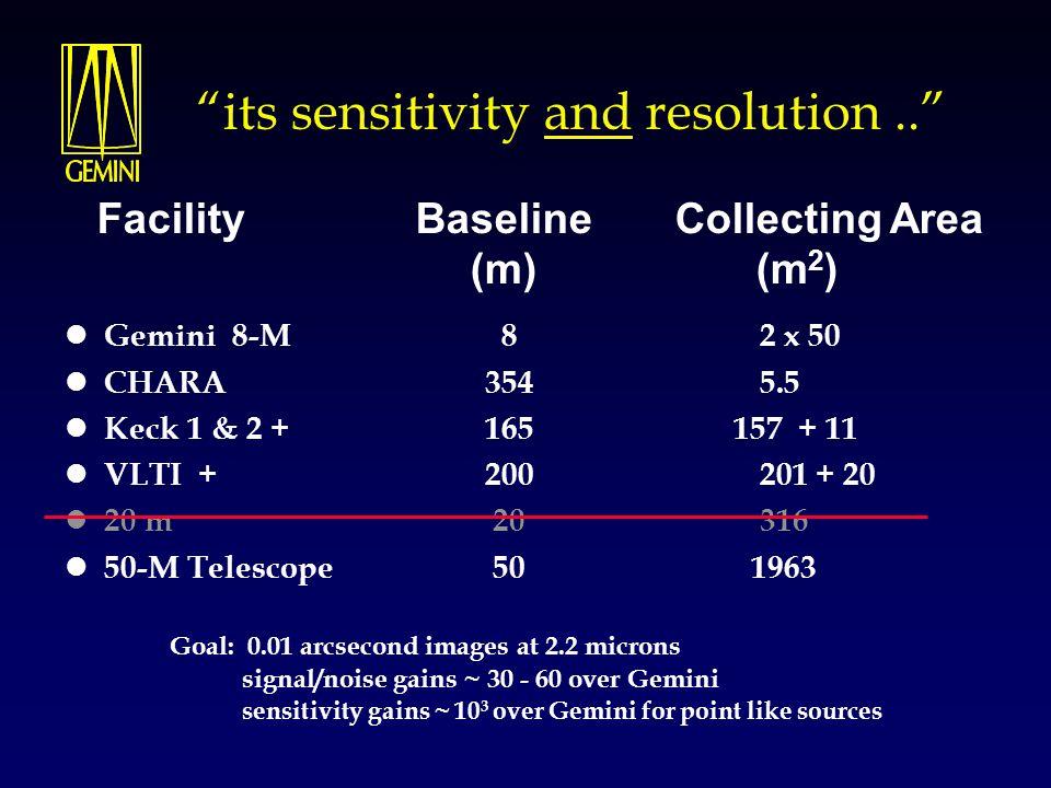 """its sensitivity and resolution.."" Gemini 8-M 8 2 x 50 CHARA 354 5.5 Keck 1 & 2 + 165 157 + 11 VLTI + 200 201 + 20 20 m 20 316 50-M Telescope 50 1963"